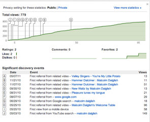 Malcolm Discovery events Tip Tuesday: YouTube Insight is easy to use, free, and very very useful. %page