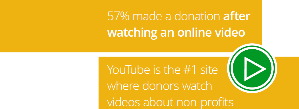 OnlineVideodrivesDonorsGoogleThink Recent Statistics on Online Video Growth and What They Mean for Nonprofits %page