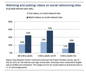 OnlineVideowatchingandposting Recent Statistics on Online Video Growth and What They Mean for Nonprofits %page