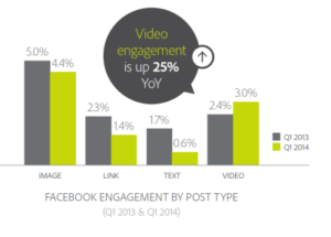 FBengagementbyPostType 300x215 Whats the Impact of Facebook Autoplay? %page