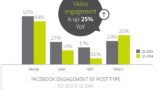 FBengagementbyPostTypeswide 160x90 When Should Video Use a Voiceover? %page
