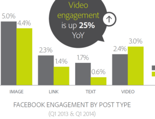 What's the Impact of Facebook Autoplay?