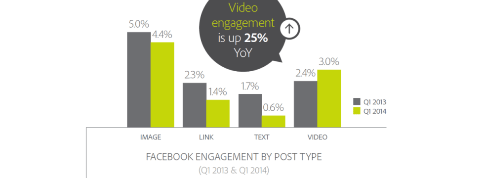 FBengagementbyPostTypeswide Whats the Impact of Facebook Autoplay? %page