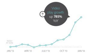 FBvideogrowth 300x185 Whats the Impact of Facebook Autoplay? %page