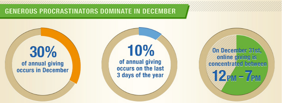 NetworkforGivingDigitalIndex Video Makes Year End Fundraising Effective %page