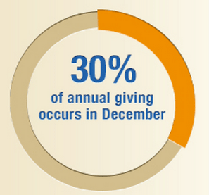 NetworkforGivingDigitalIndex1 Video Makes Year End Fundraising Effective %page