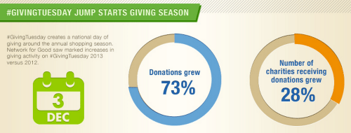 NetworkforGivingDigitalIndexGT Video Makes Year End Fundraising Effective %page