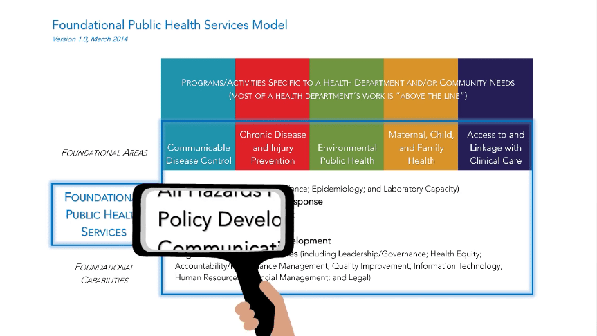 policy development Public Health Video %page