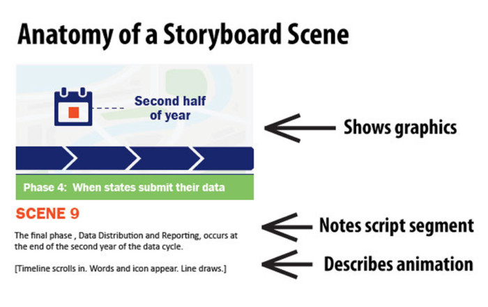 anatomy of a storyboard scene for animated video minimatters