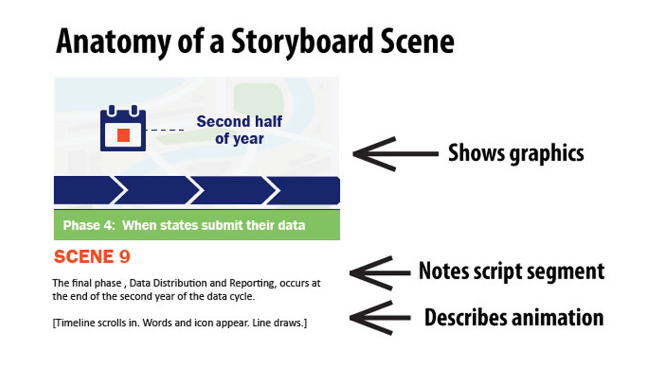 Anatomy of a Storyboard Scene for Animated Video by MiniMatters Animated Video from PowerPoint Slides %page